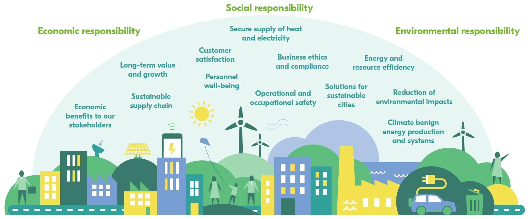 Fortum-Nachhaltigkeit